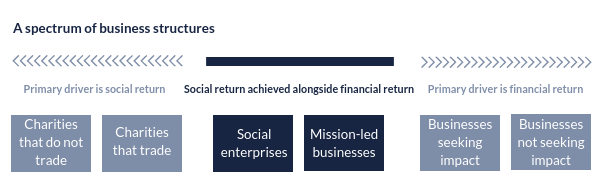 A spectrum of business structures: primary driver in social return, social return achieved alongside financial return, primary driver is financial return