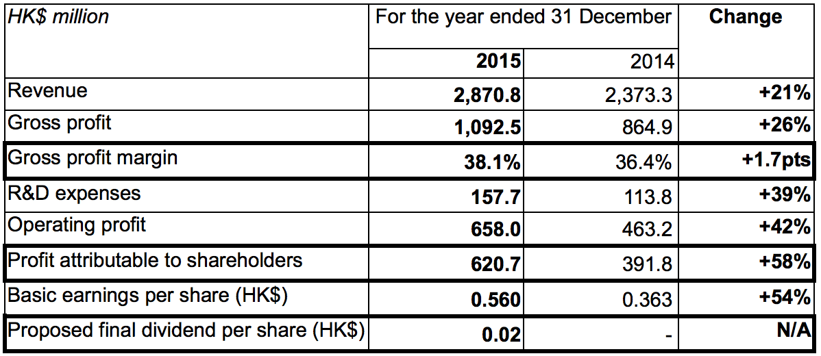 PAX Global Announces 2015 Annual Results Revenue up 21% to HK