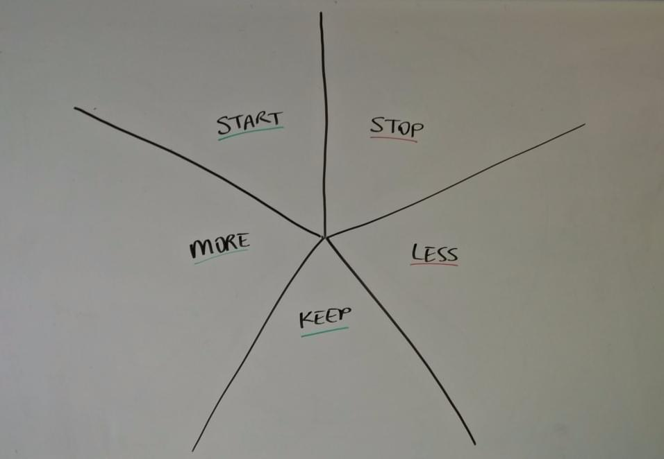 Starfish retrospective: stop, start, continue, more of, less of