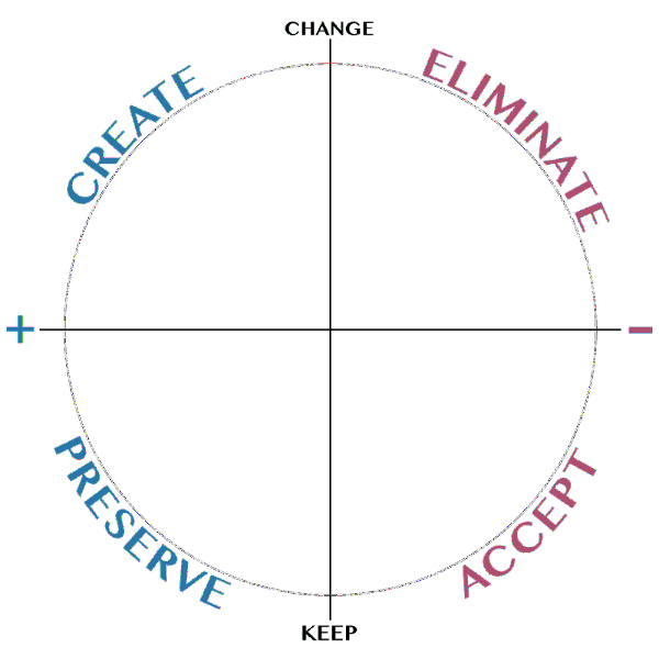 wheel of change agile