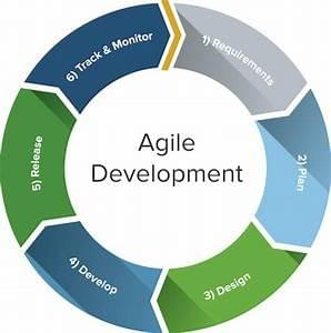 Click to know more about agile certification programs