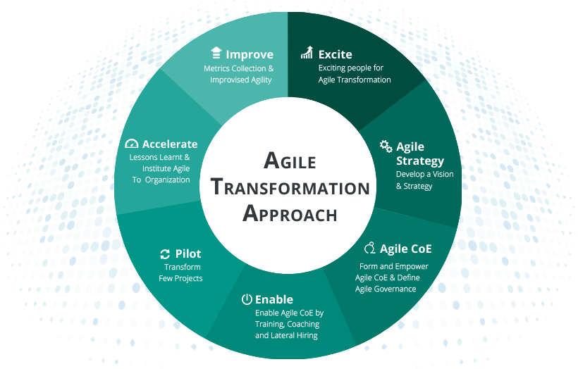 Click to know more about agile transformation programs