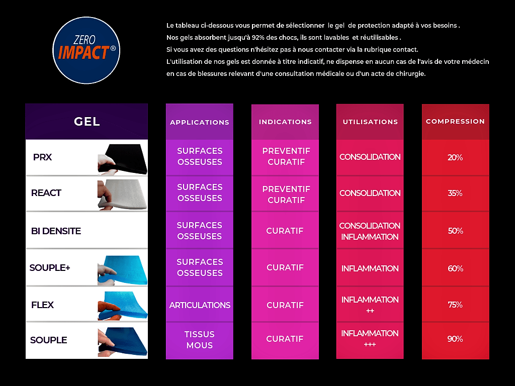 Achats-Guide-Conseils-utilisations-Gels-Zeroimpact-Protections-Sports-Soins-png