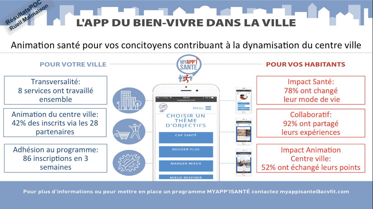 Entreprises Basées À Rueil Malmaison acvfit : technologies innovantes en prevention santé connectée