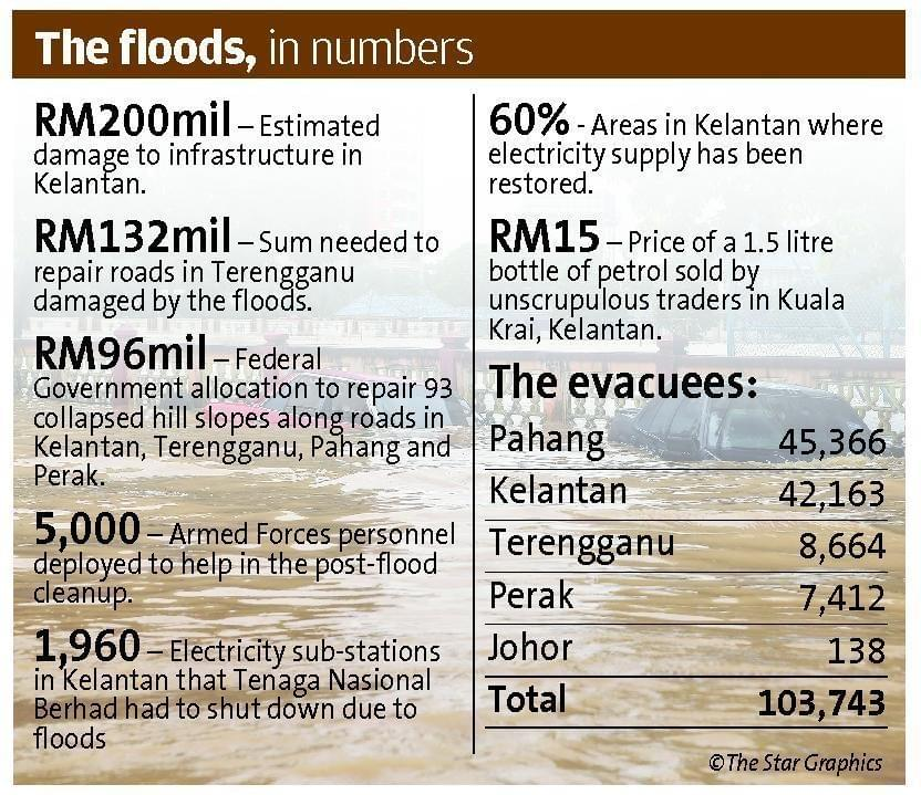 Facts and Figures of Kelantan Flood 2014