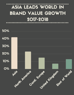 Asia Brands Lead Growth Graph