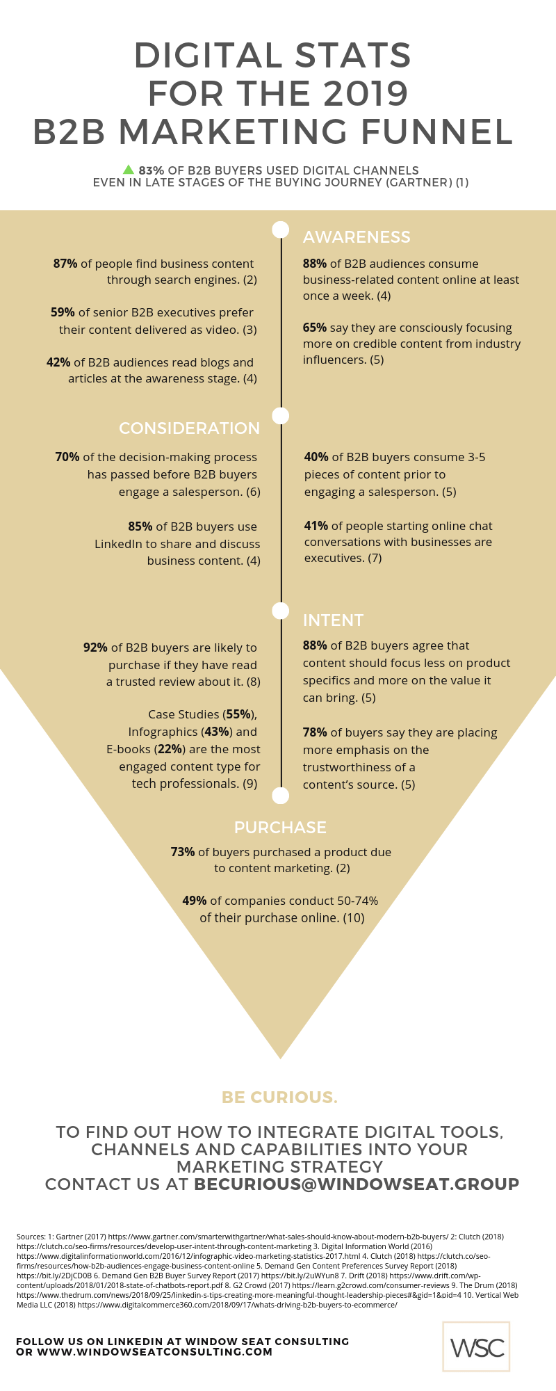 B2B Marketing Funnel Infographic - Window Seat Consulting