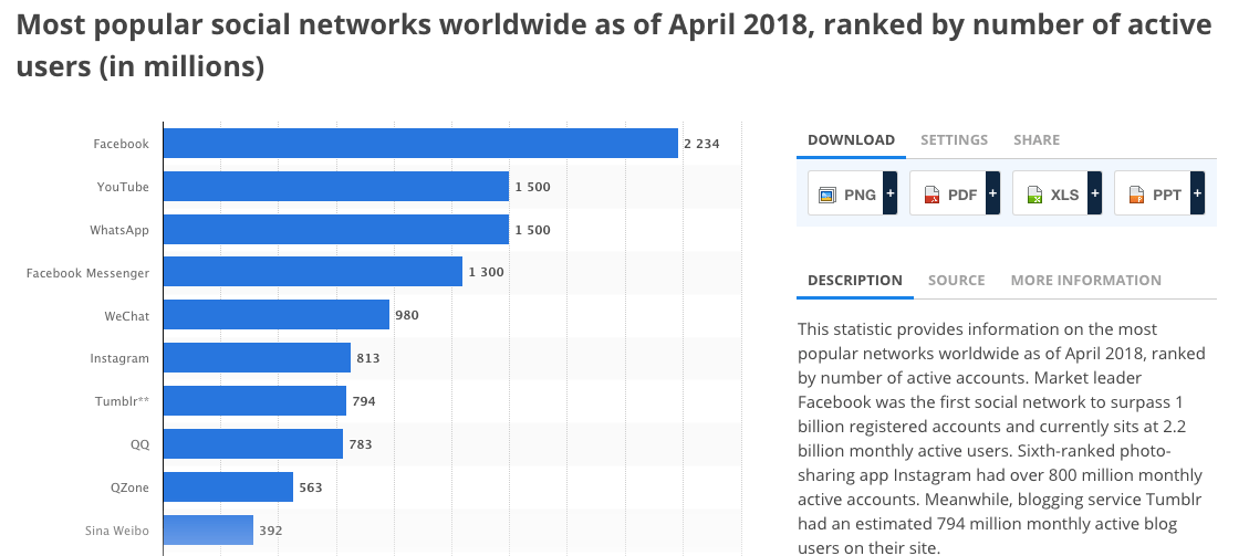 Most popular social networks worldwide as of April 2018 - Statista
