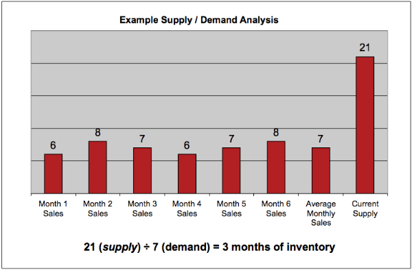 Example real estate supply vs demand chart