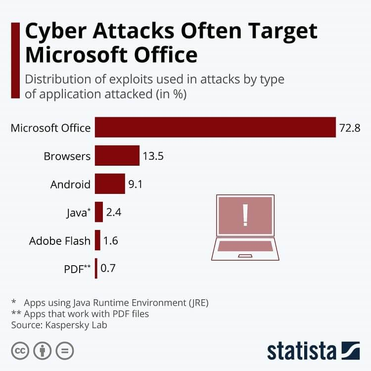 Microsoft Office is the most attacked app, followed by browser apps, Android OS, Java, Adobe Flash and PDF files.