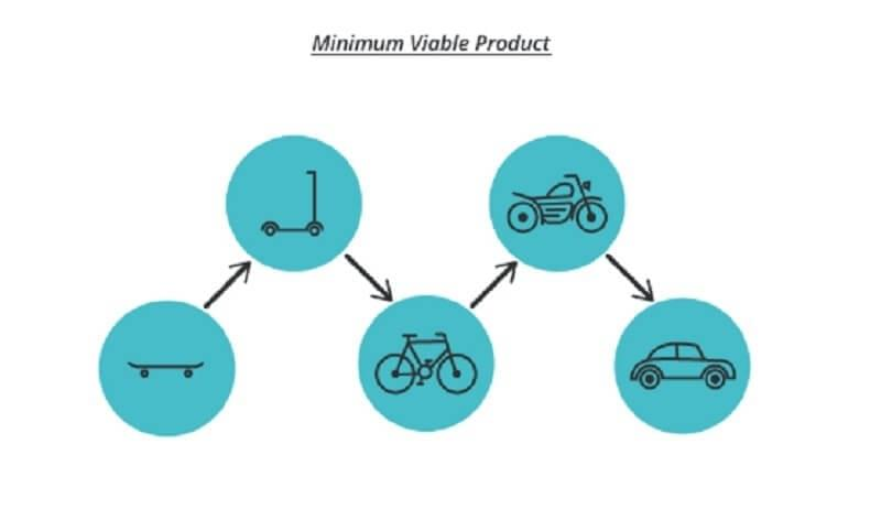 A chart showing a wrong understanding of what is viable minimum product. Depicting a skateboard, followed by a kick scooter, a bicycle, a motor bike and finally a car, shows how an idea develops, not how an MVP is being built.