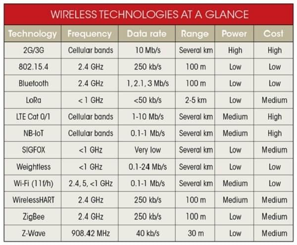 Chart showing the properties and work specifications of different wireless technologies.