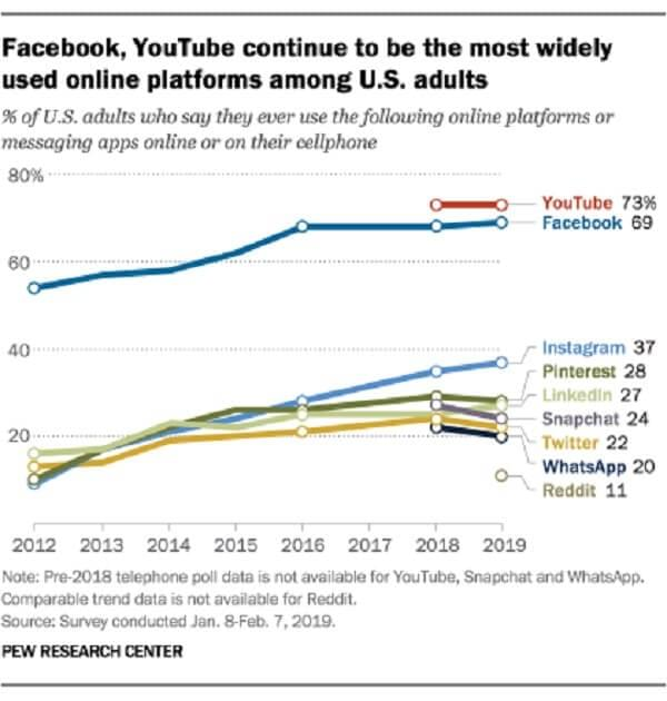 Social media and online platforms usage in the United States between 2012 and 2019.