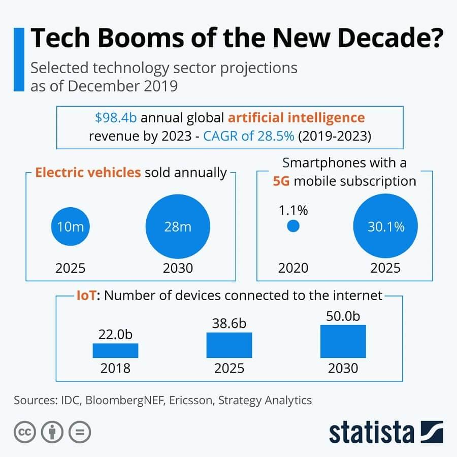 The number of connected IoT devices will grow from 22 billion in 2018 to 50 billion by 2030. By 2030, there will be some 28 million electric vehicles sold annually and 30 percent of smartphones will use 5G connection.