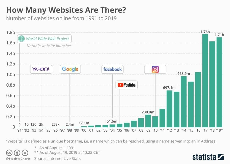 The number of websites grew from 3,000 in 1994 to 2.4 million in 1998 to 968 million in 2014. Then the number of live sites doubled to 1.76 billion in 2017 and stands at 1.71 billion in 2019.