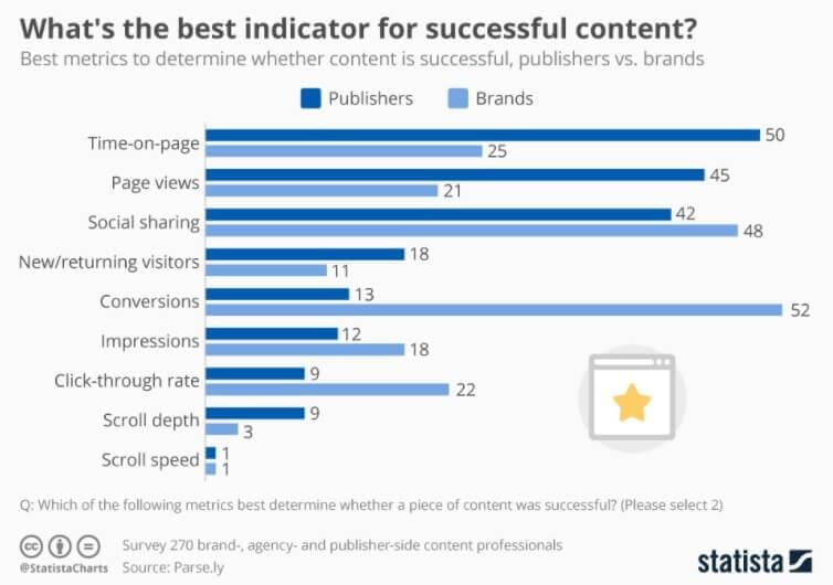 Chart by Statista showing what content is considered most successful. Brands tend to view conversions as a major content success indicator while publisher highly value time-on-page.