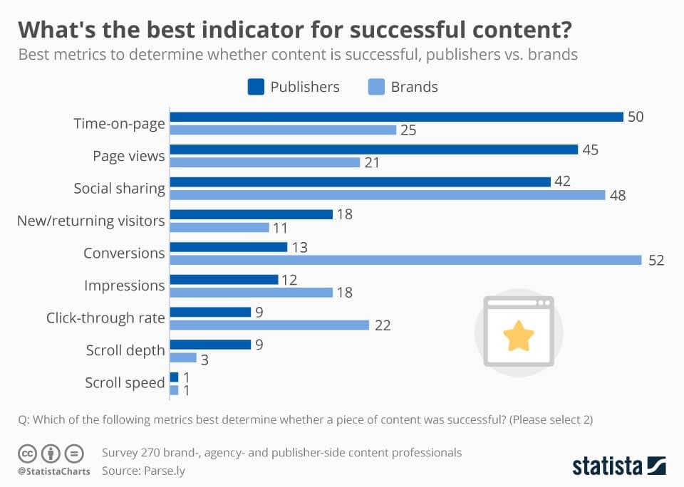 A chart showing the best indicators for successful content. They are: Time on page, page views, social sharing, conversions, impressions, click-through rate, scroll depth, and scroll speed.
