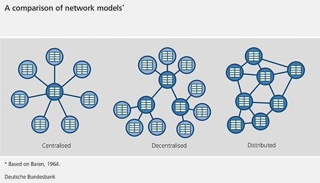 An infographic showing different network models - centralized network, decentralized network, and distributed network (distributed ledger).