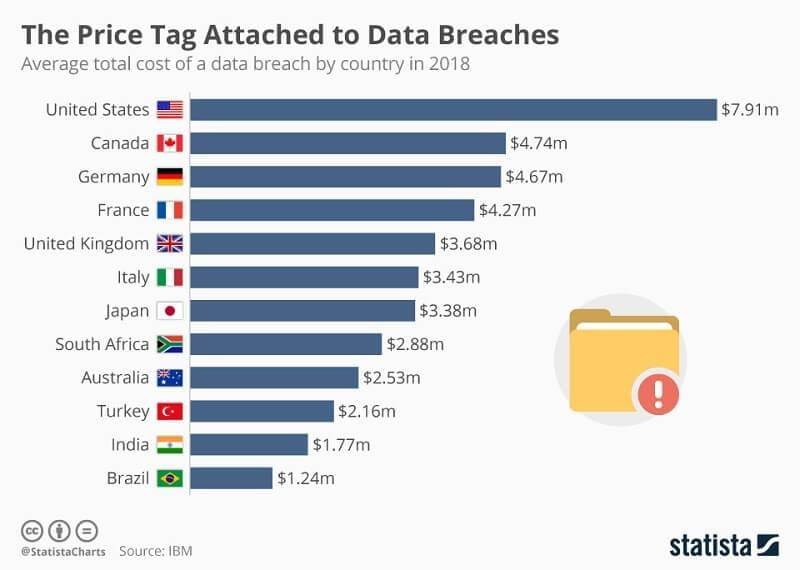 Average cost of data breaches by country in 2018.