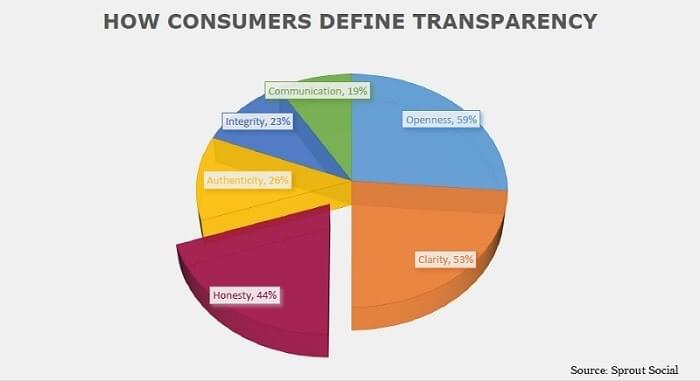 About 44% of consumers say honesty defines a brand as transparent. Openness is cited by 59% or respondents and clarity defines transparency according to 53% of U.S. consumers surveyed. Other responses include authenticity with 26%, integrity with 23% and communication with 19%.