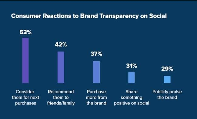 A chart showing that 53% of consumers will consider an honest brand for next purchases. Another 42% say they would recommend a transparent business to friends and family while 32% are willing to share a positive comment for honest brands on social.
