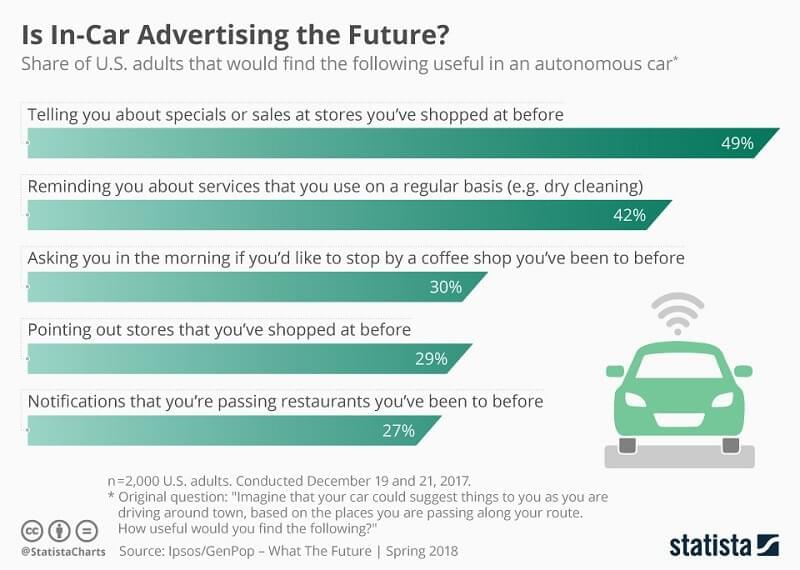 A chart showing 49% approval for in-car ads from stores where autonomous car passengers have shopped before.  Ads from restaurants have approval rating of only 27%.