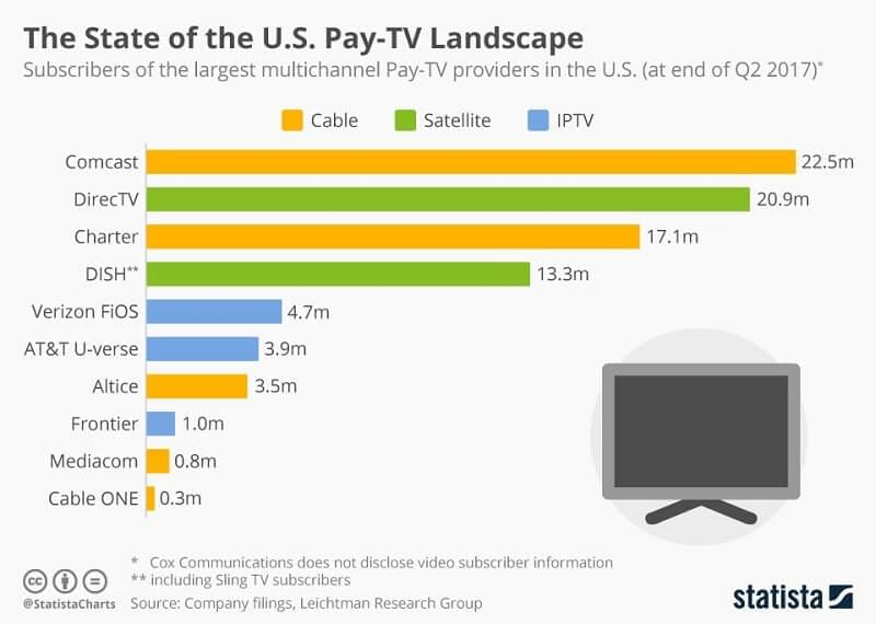 Chart showing that Comcast has 22.5 million pay-TV subscribers, in the U.S., followed by DirecTV with 20.9 million, Charter with 17.1 million and DISH with 13.3 million members.