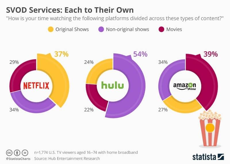 Some 37% of Netflix subscribers watch original shows, compared to 27% on Amazon Prime video service and 22% on Hulu.