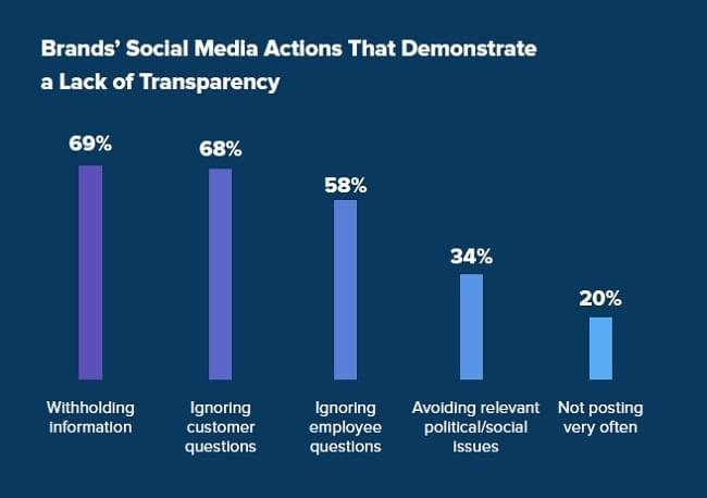 This chart shows that 69% of U.S. consumers consider a brand non-transparent if they are withholding information, followed by 68% who think ignoring customer question defines a dishonest brand. Some 58% say that ignoring questions by employees is also a sign of non-transparency while 34% consider a brand non-transparent when the parent company avoids to comment on political and social issues.