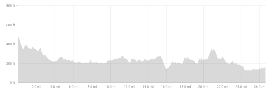 Strava elevation profile for Boston Marathon 2018