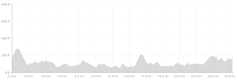 New York City Marathon course elevation profile