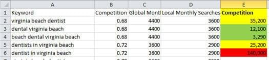 Keyword Research analysis of competition