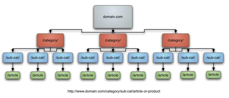 Pattern of a website architecture