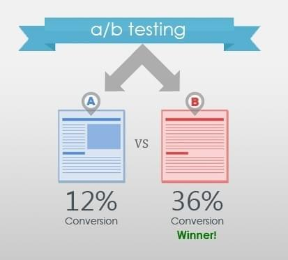 Infographic of an A/B test