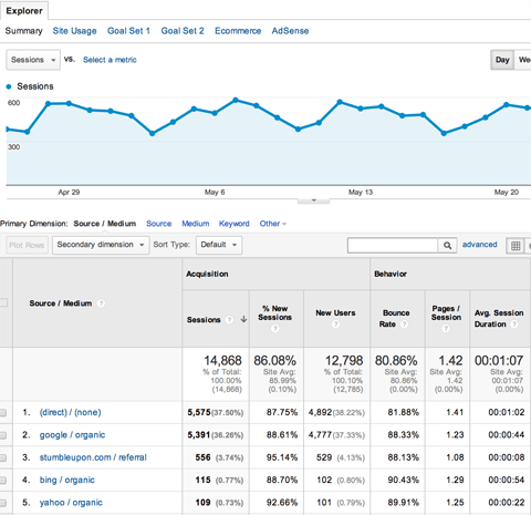 Google Analytics Acquisition Traffic