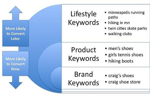 keywords chosen by conversion