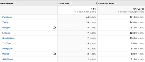 Conversion value screenshot in Google Analytics