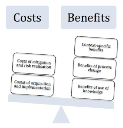 Costs and Benefits analysis