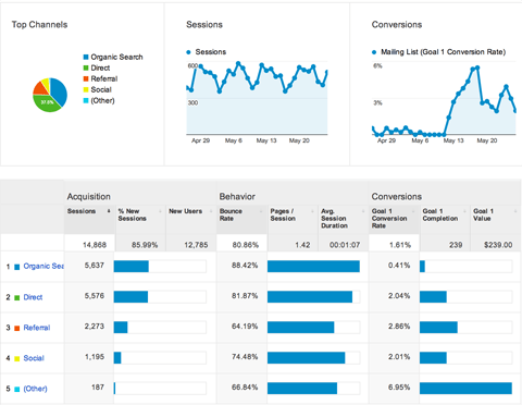 Dashboard of Google Analytics