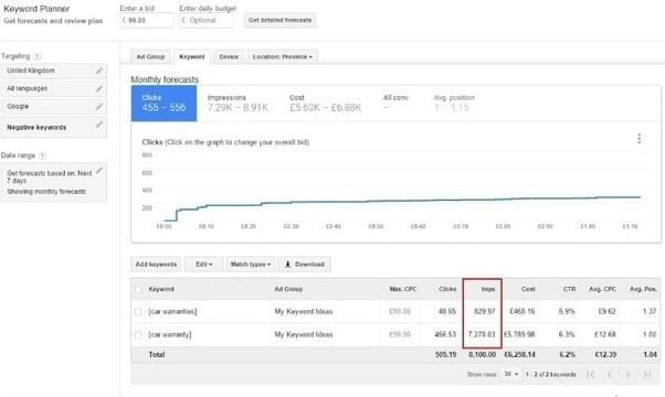 Google Keyword Planner view of monthly search volume