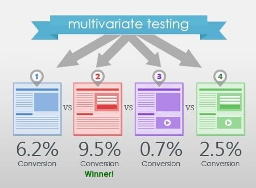 Infographic for Multi-variate testing