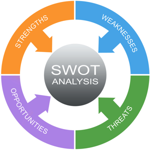 SWOT analysis to make decisions
