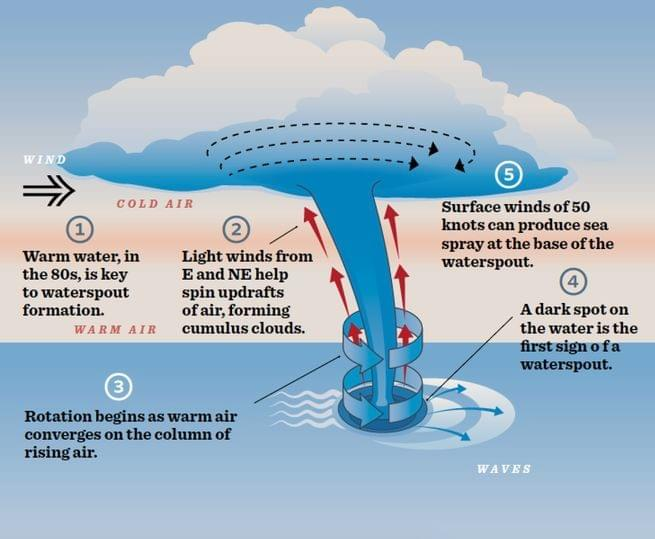 Water Spout Diagram