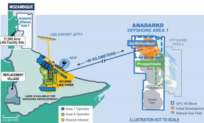 The Mozambique LNG project is expected to be the country's first onshore LNG development. The project will be operated by Anadarko, with which TechnipFMC has worked for 25 years.