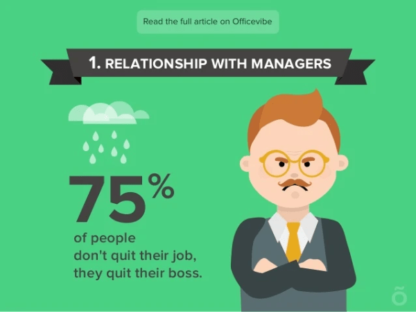 75% of EMPLOYEES DECIDE TO QUIT DUE TO POOR RELATIONSHIP WITH MANAGERS