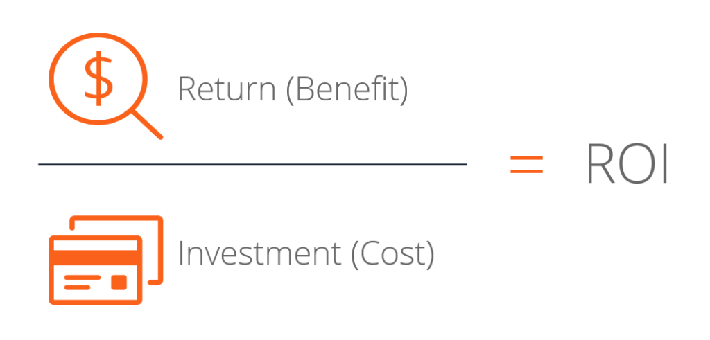Return on investment—sometimes called the rate of return (ROR)—is the percentage increase or decrease in an investment over a set period. It is calculated by taking the difference between current, or expected, value and original value divided by the original value and multiplied by 100.