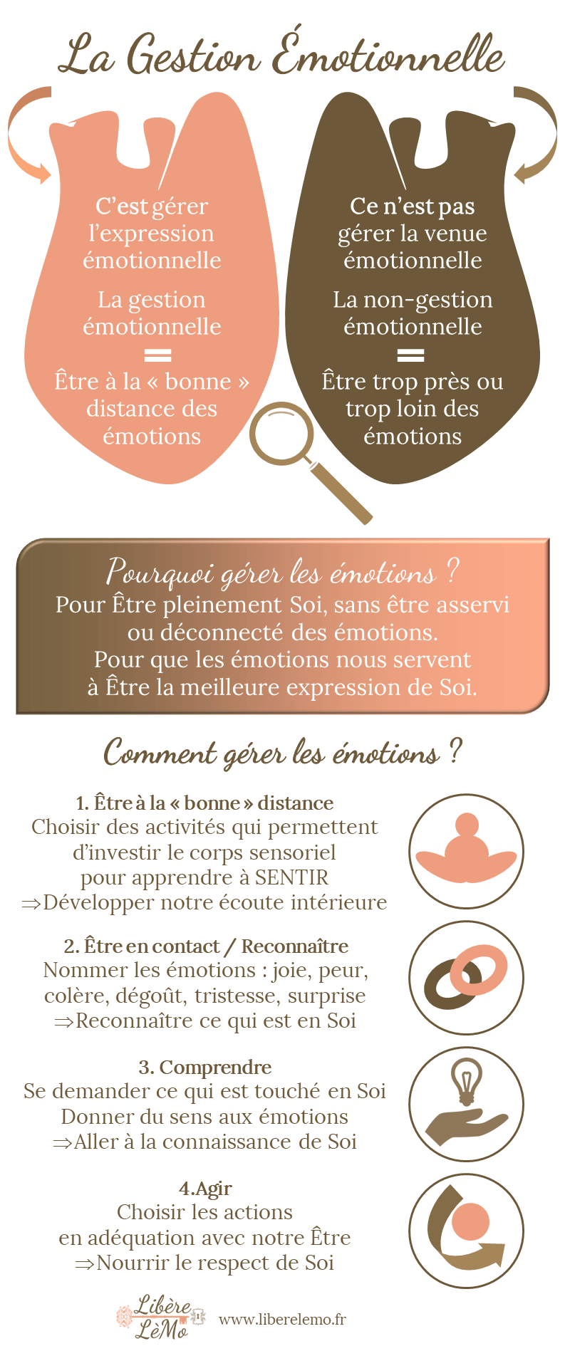 Gestion Emotionnelle Libère LèMo