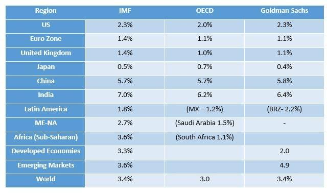 Chart showing forecasts by IMF, OECD and Goldman Sachs for regions of globe