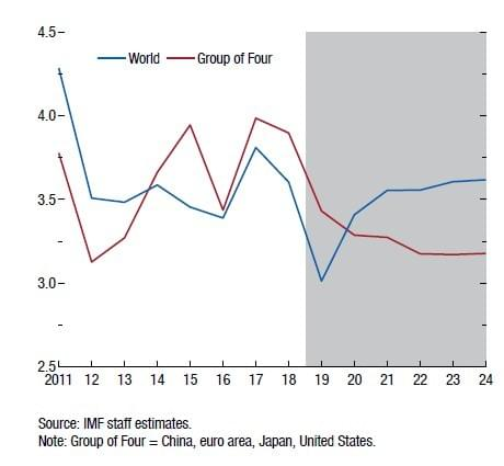 Line Graph showing World vs Large Economy growth until 2023 with small economies growing faster