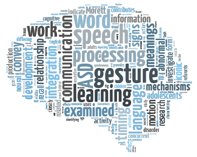 Brain-shaped word cloud of research interests
